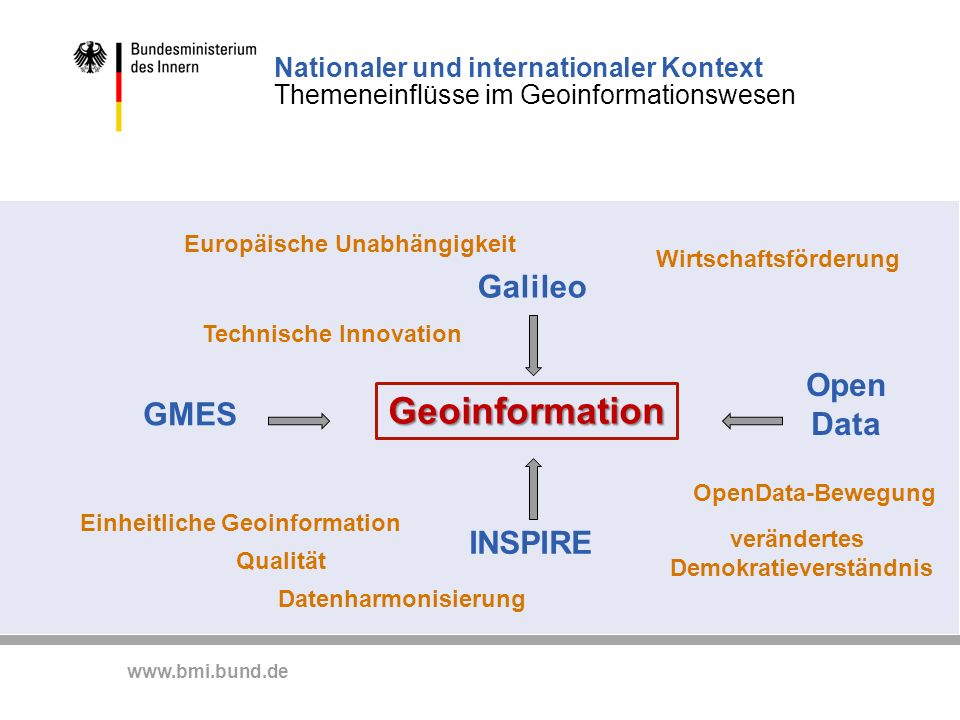 Geoinformation Galileo Open Data GMES INSPIRE