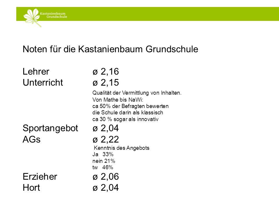 Noten für die Kastanienbaum Grundschule Lehrer ø 2,16