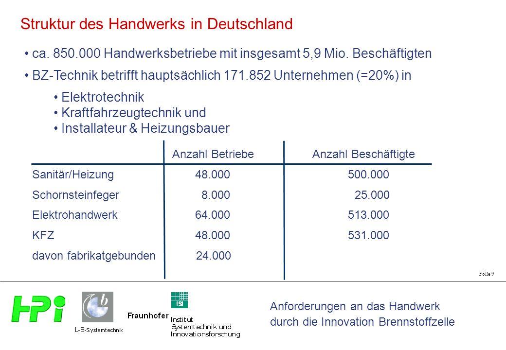 Struktur des Handwerks in Deutschland