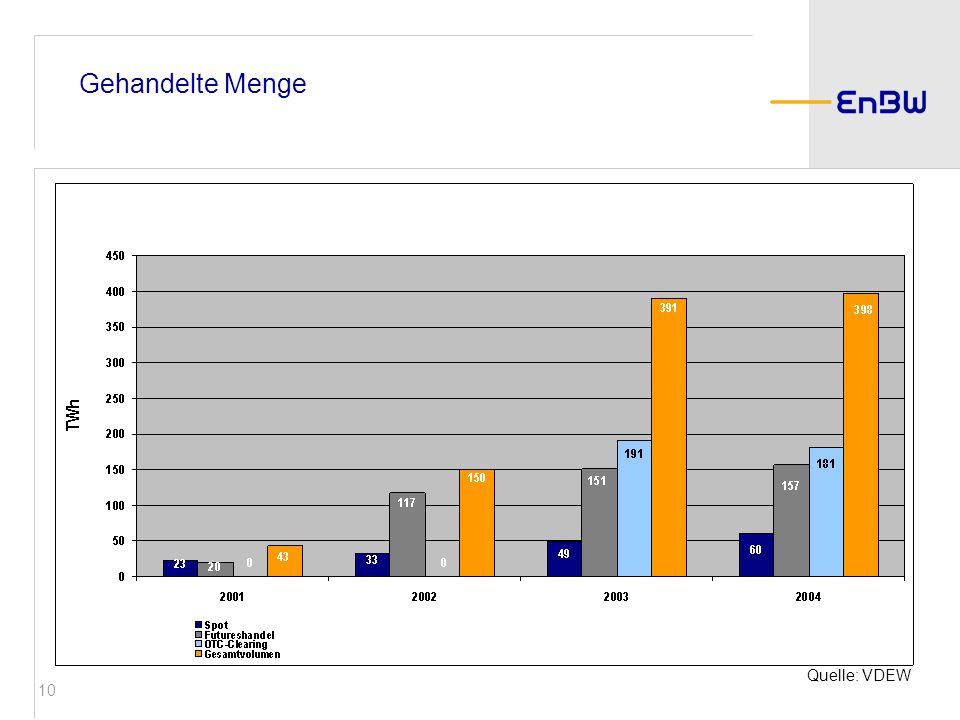 Gehandelte MengeEs stellt sich immer wieder die Frage, welche Mengen werden an der Börse gehandelt.