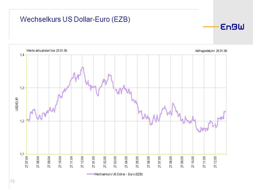 Wechselkurs US Dollar-Euro (EZB)