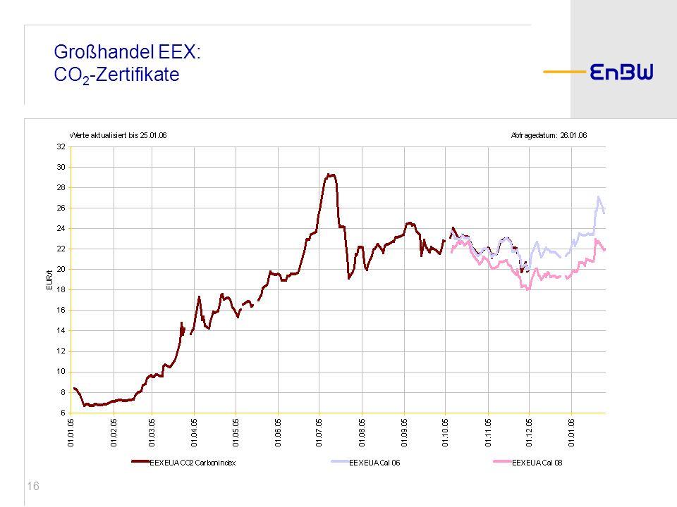 Großhandel EEX: CO2-Zertifikate