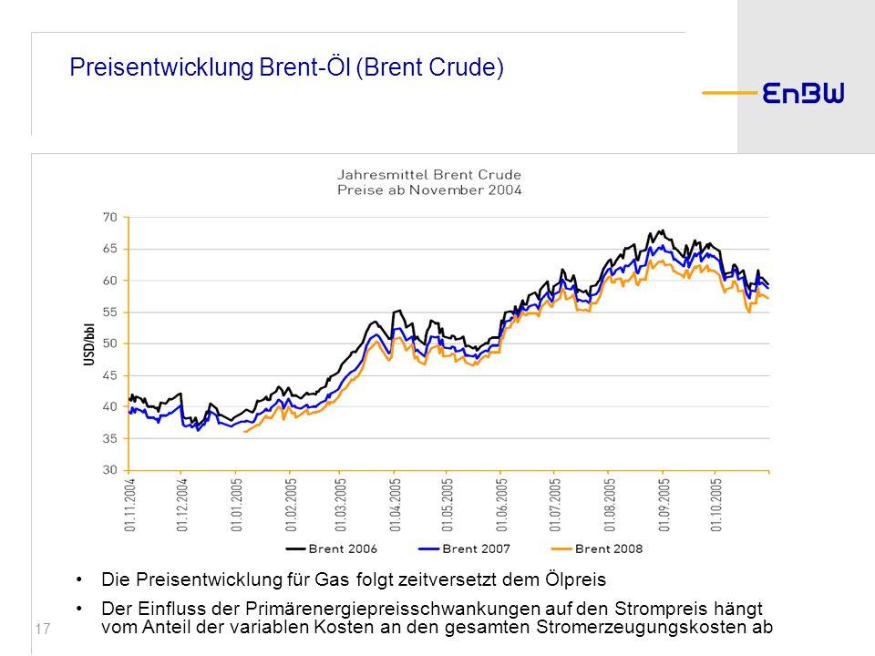 Preisentwicklung Brent-Öl (Brent Crude)