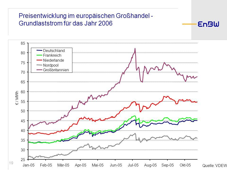 Preisentwicklung im europäischen Großhandel - Grundlaststrom für das Jahr 2006