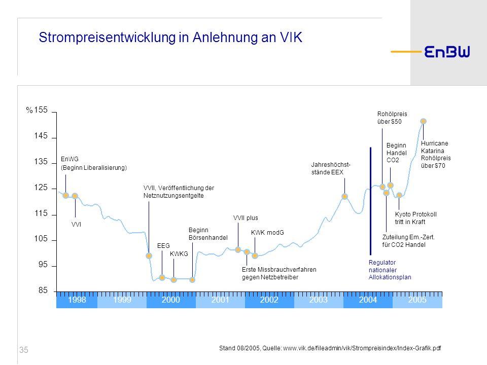 Strompreisentwicklung in Anlehnung an VIK
