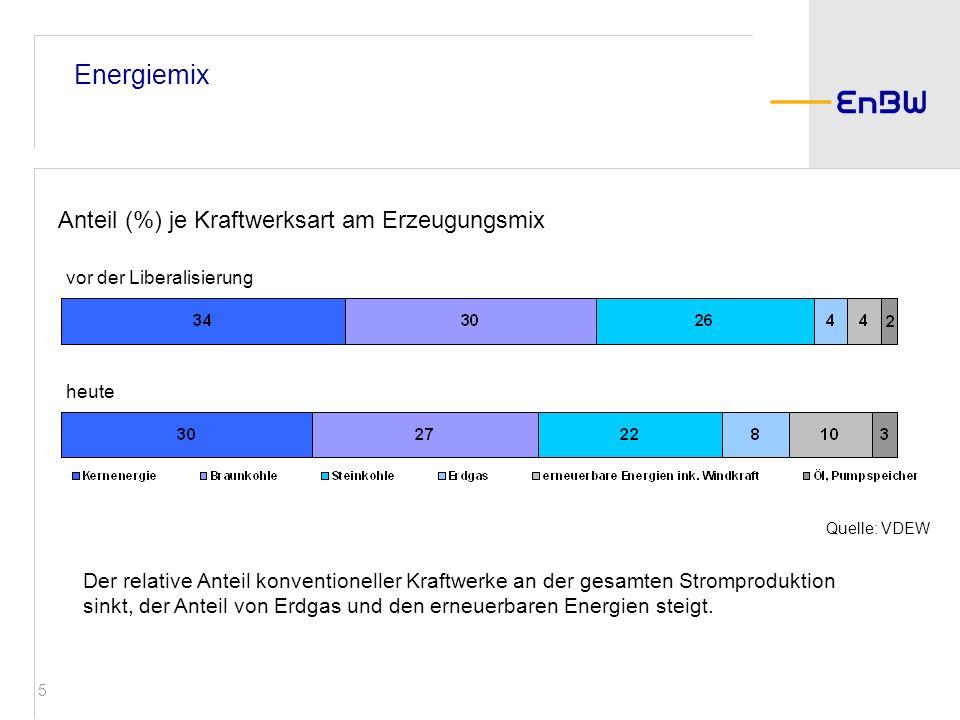 Energiemix Anteil (%) je Kraftwerksart am Erzeugungsmix 1999 2004