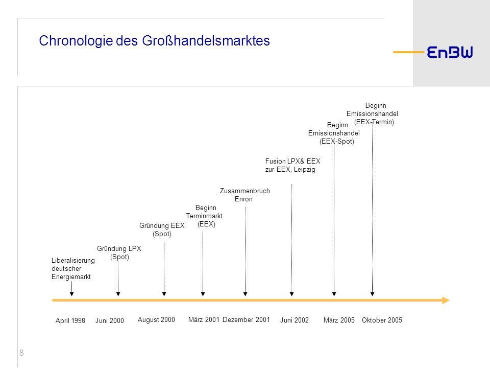 Chronologie des Großhandelsmarktes