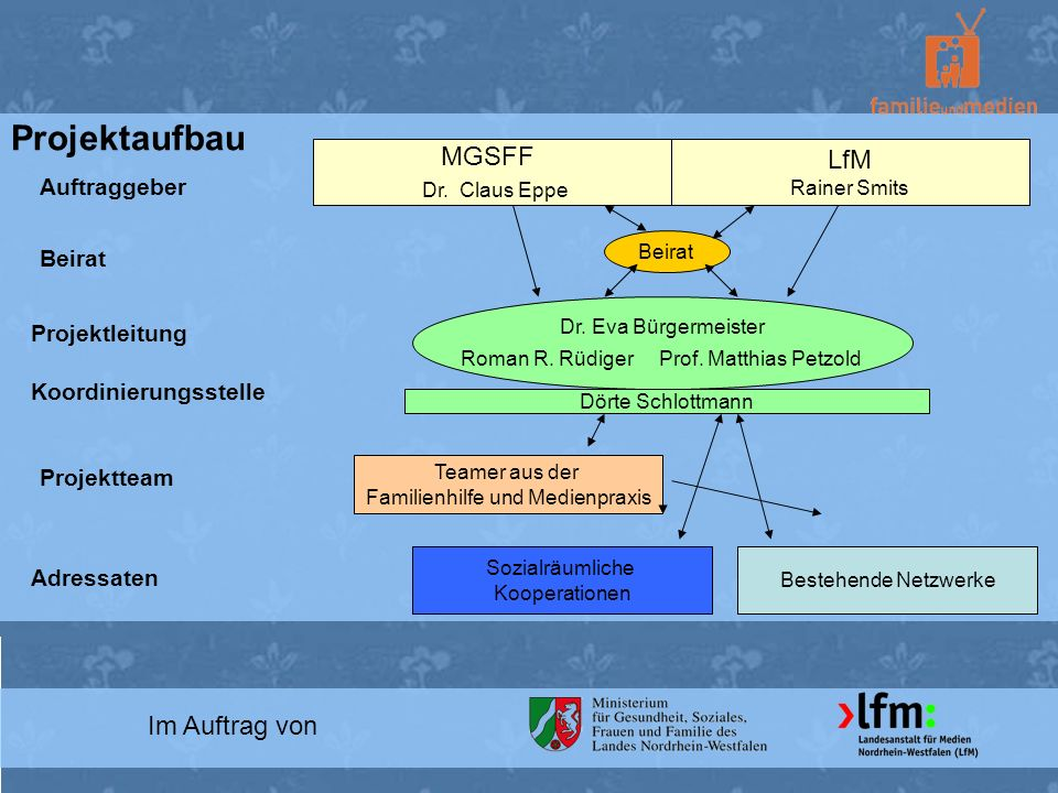 Projektaufbau MGSFF LfM Dr. Claus Eppe Im Auftrag von Auftraggeber