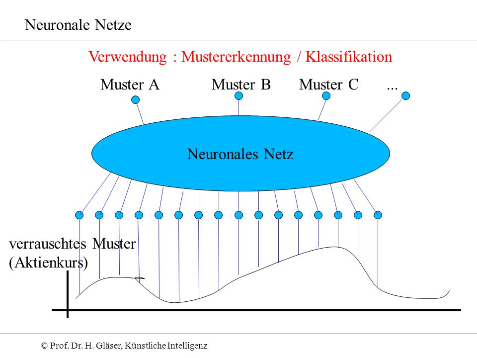 Neuronale Netze Verwendung : Mustererkennung / Klassifikation. Muster A. Muster B. Muster C. ...