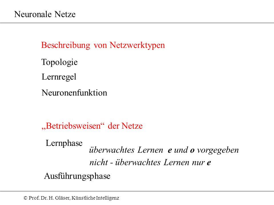 """Neuronale Netze Beschreibung von Netzwerktypen. Topologie. Lernregel. Neuronenfunktion. """"Betriebsweisen der Netze."""