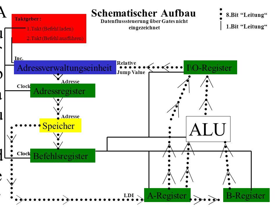 Schematischer Aufbau der CPU