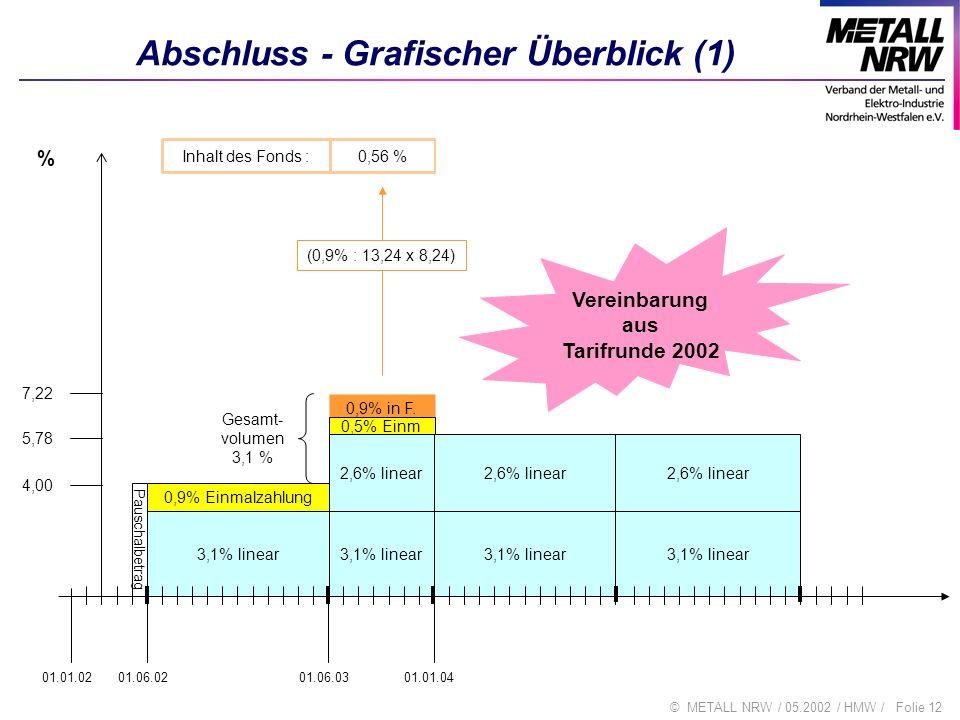 Abschluss - Grafischer Überblick (1)
