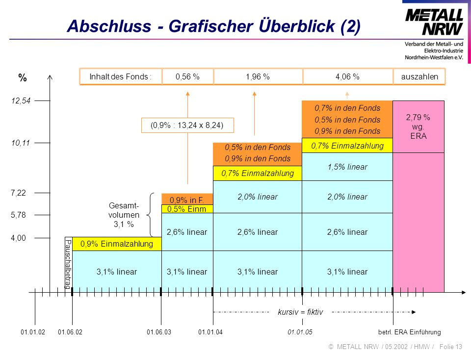 Abschluss - Grafischer Überblick (2)