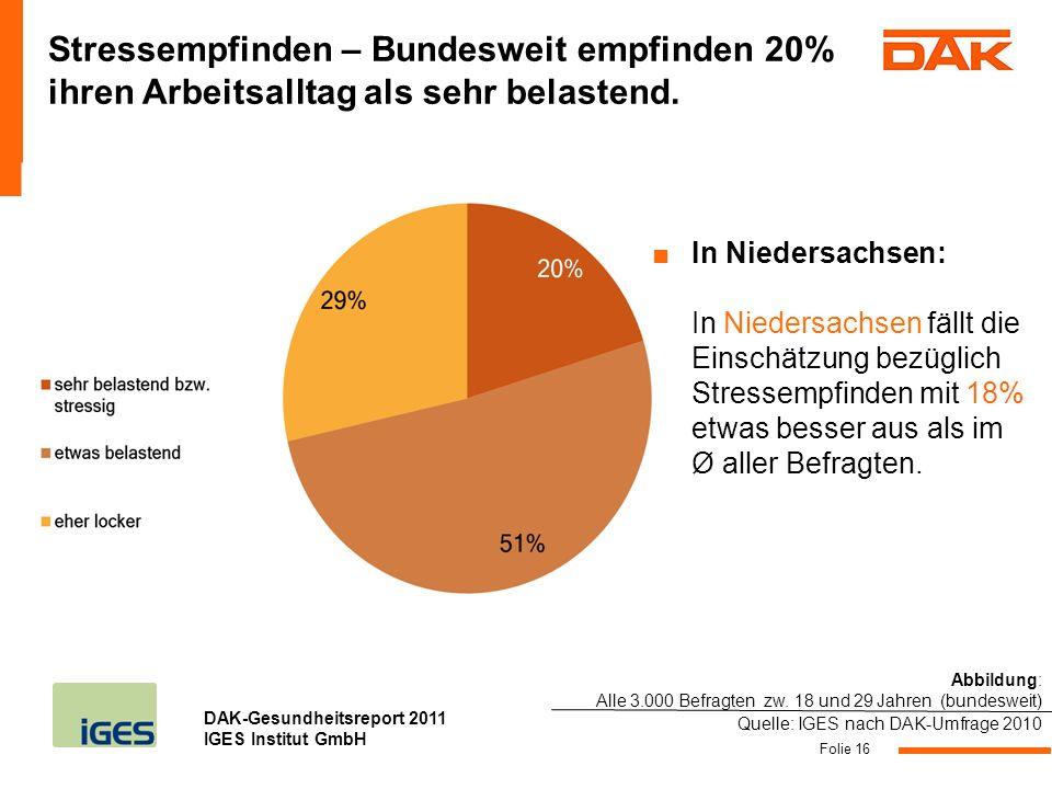 Stressempfinden – Bundesweit empfinden 20% ihren Arbeitsalltag als sehr belastend.