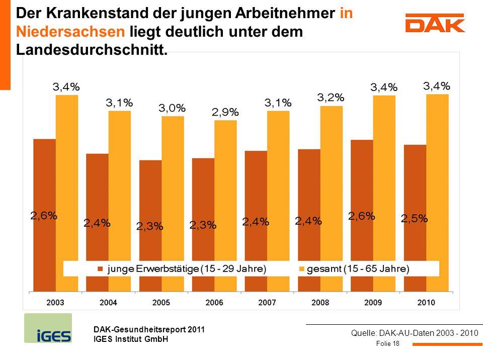 Der Krankenstand der jungen Arbeitnehmer in Niedersachsen liegt deutlich unter dem Landesdurchschnitt.