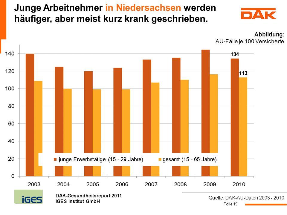 Junge Arbeitnehmer in Niedersachsen werden häufiger, aber meist kurz krank geschrieben.