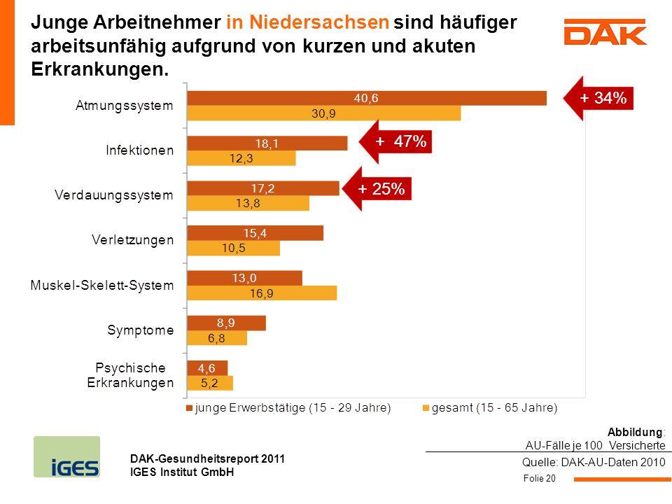 Junge Arbeitnehmer in Niedersachsen sind häufiger arbeitsunfähig aufgrund von kurzen und akuten Erkrankungen.