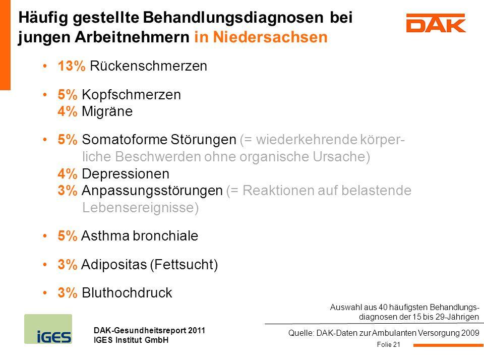 Häufig gestellte Behandlungsdiagnosen bei jungen Arbeitnehmern in Niedersachsen