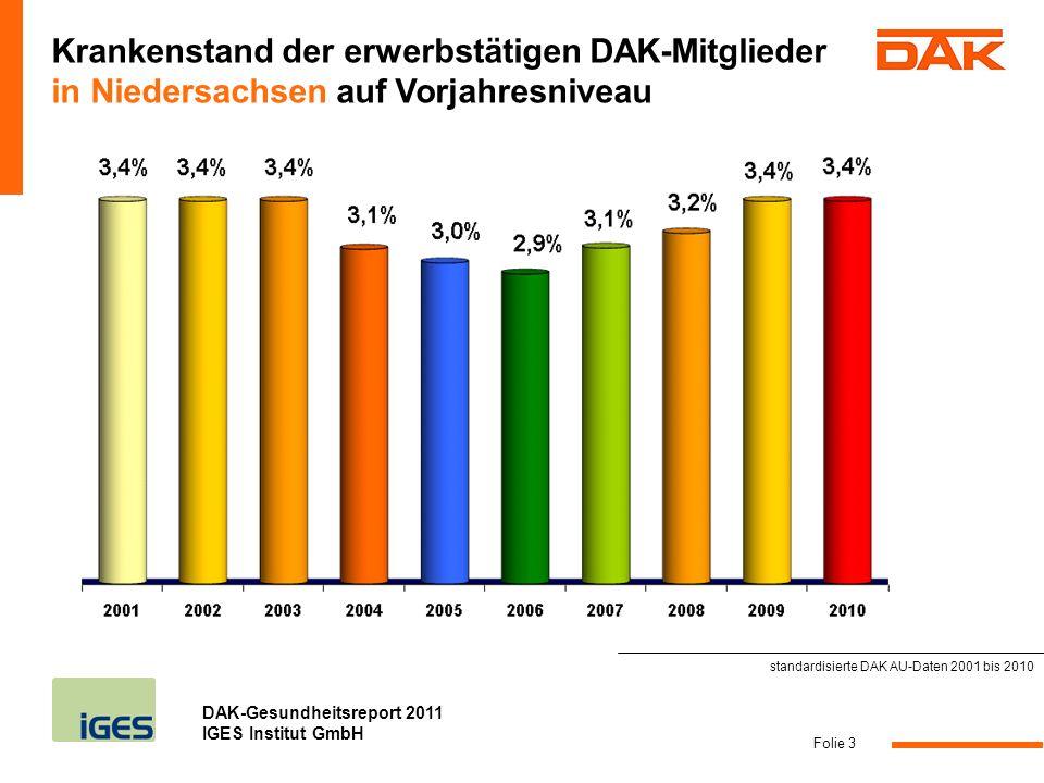 Krankenstand der erwerbstätigen DAK-Mitglieder in Niedersachsen auf Vorjahresniveau