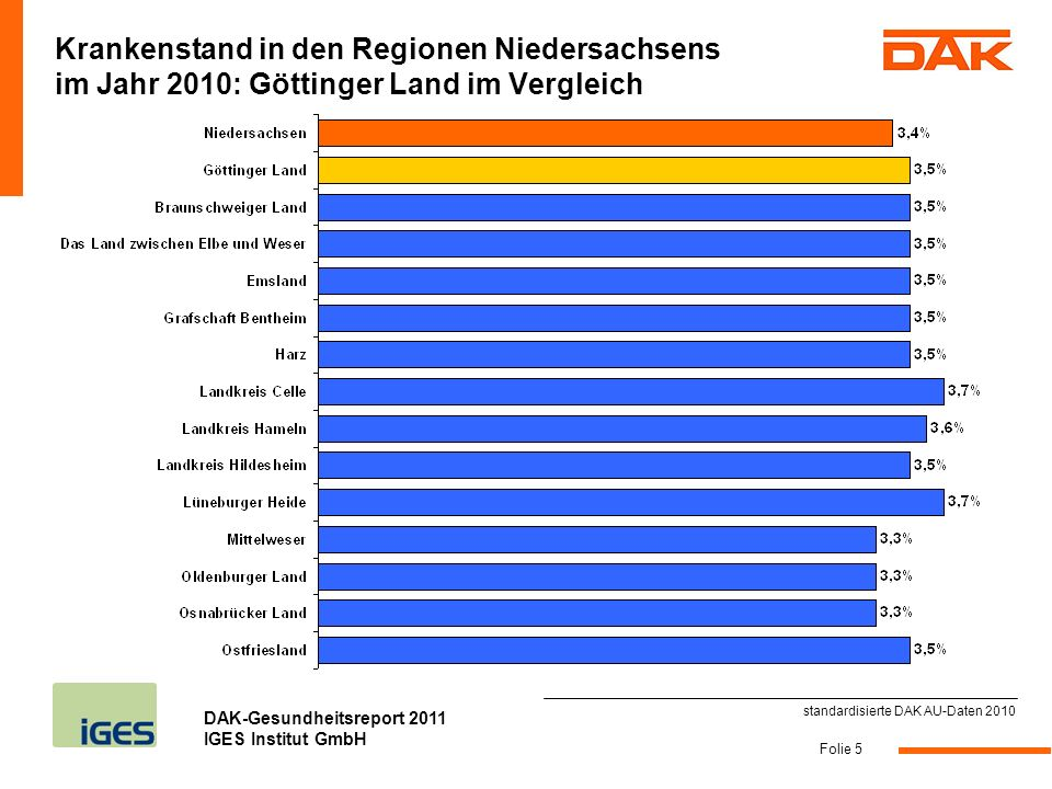 Krankenstand in den Regionen Niedersachsens im Jahr 2010: Göttinger Land im Vergleich