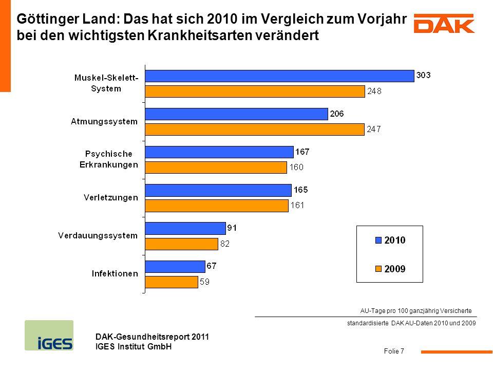 Göttinger Land: Das hat sich 2010 im Vergleich zum Vorjahr bei den wichtigsten Krankheitsarten verändert