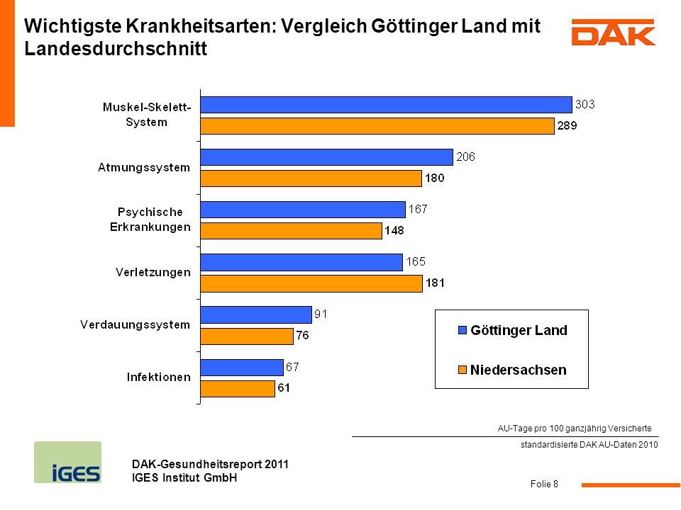 Wichtigste Krankheitsarten: Vergleich Göttinger Land mit Landesdurchschnitt