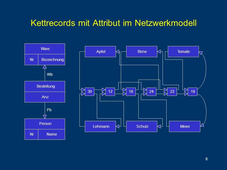 Kettrecords mit Attribut im Netzwerkmodell