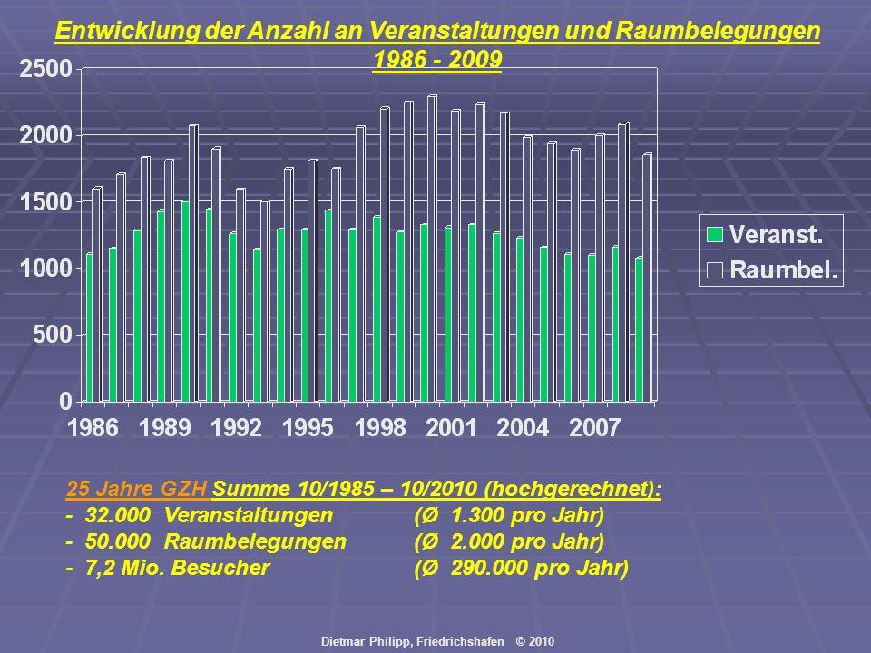 Entwicklung der Anzahl an Veranstaltungen und Raumbelegungen