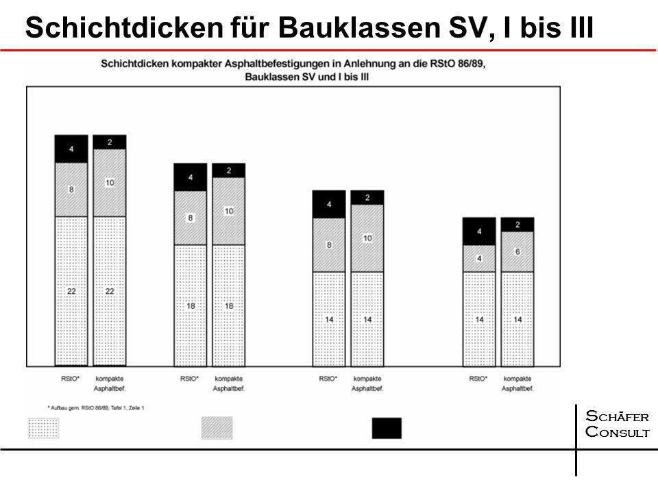 Schichtdicken für Bauklassen SV, I bis III