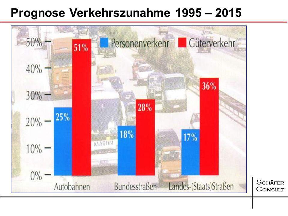 Prognose Verkehrszunahme 1995 – 2015