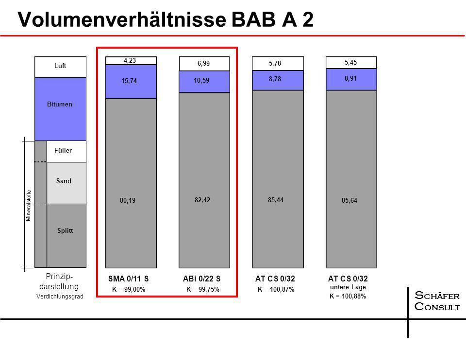 Volumenverhältnisse BAB A 2