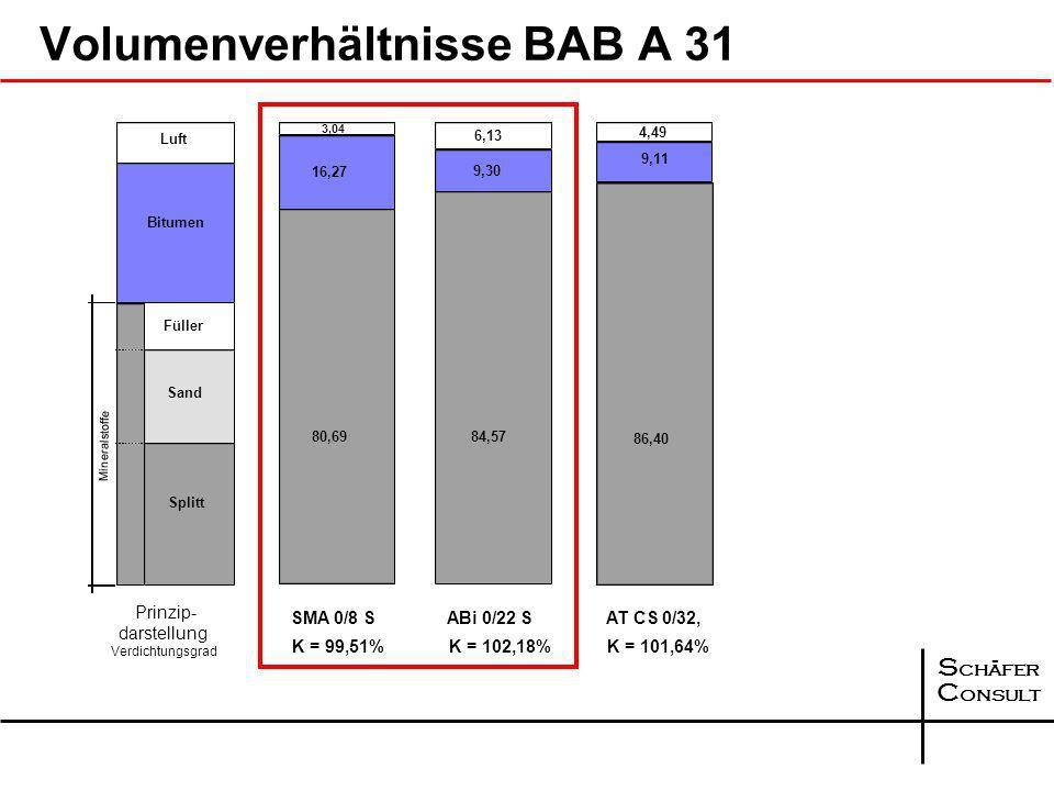 Volumenverhältnisse BAB A 31