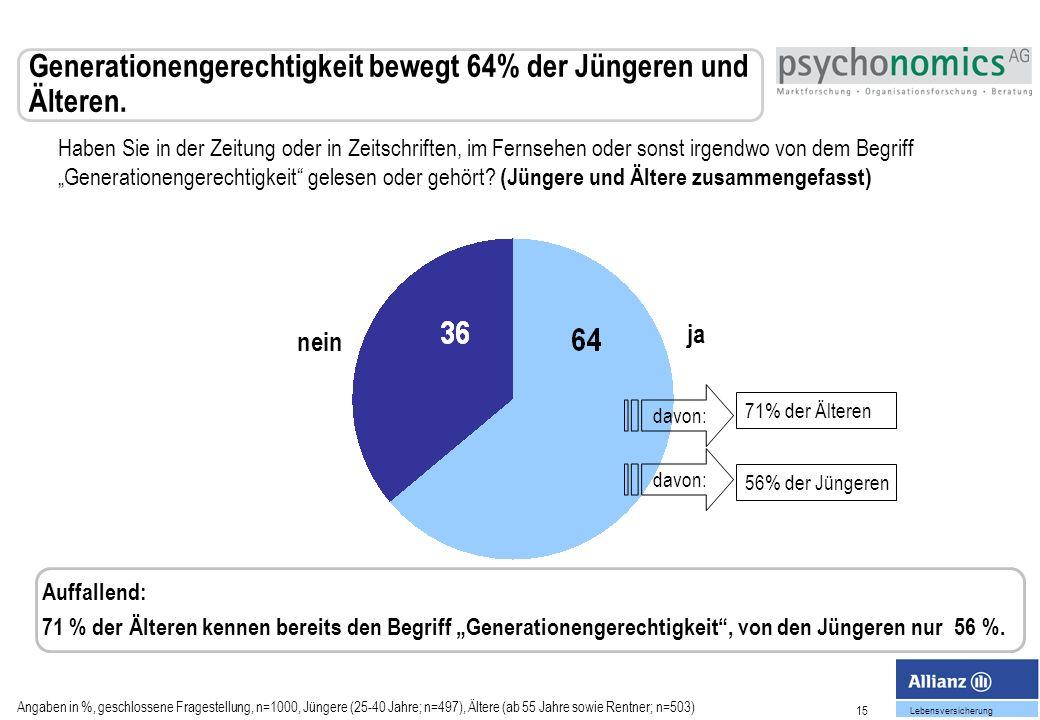 Generationengerechtigkeit bewegt 64% der Jüngeren und Älteren.