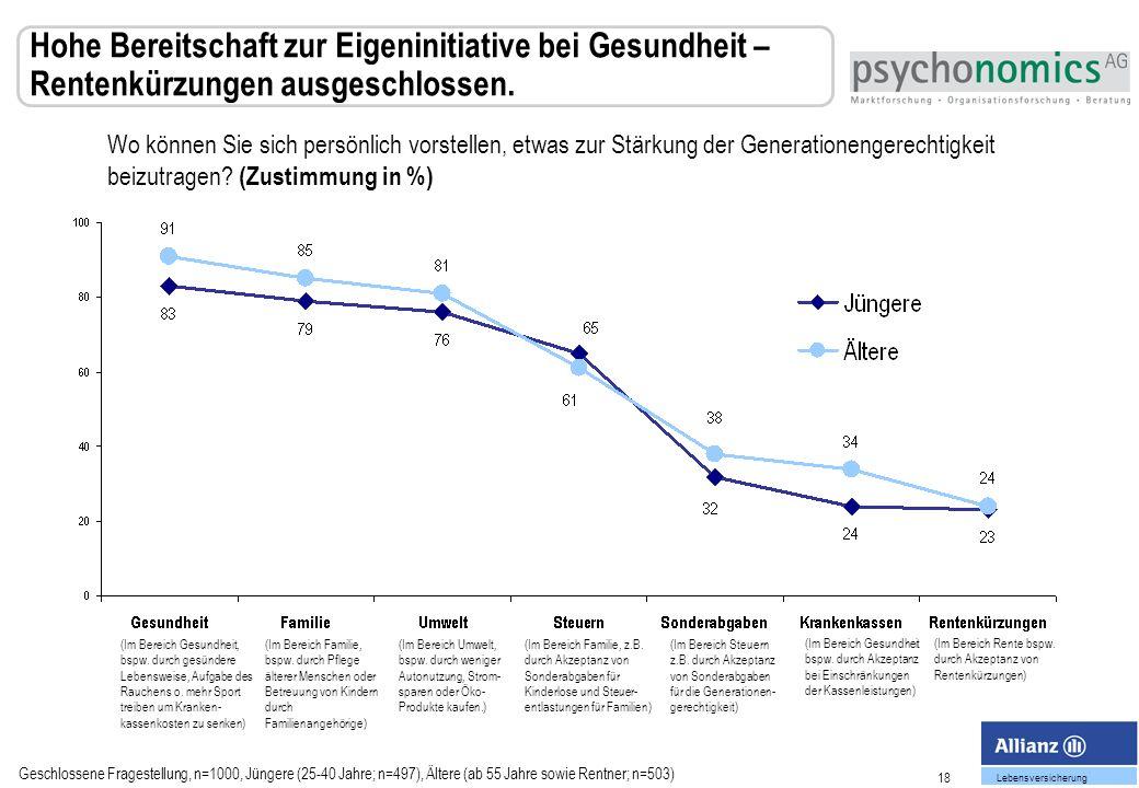 Hohe Bereitschaft zur Eigeninitiative bei Gesundheit – Rentenkürzungen ausgeschlossen.