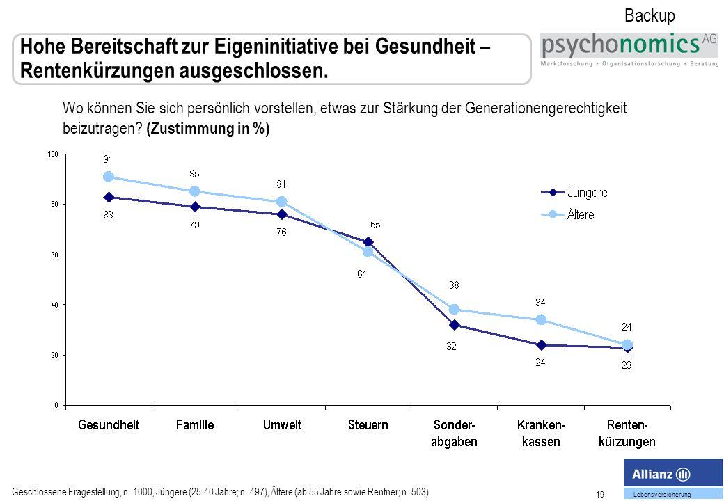 Backup Hohe Bereitschaft zur Eigeninitiative bei Gesundheit – Rentenkürzungen ausgeschlossen.