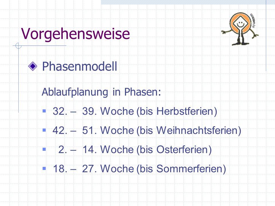 Vorgehensweise Phasenmodell Ablaufplanung in Phasen:
