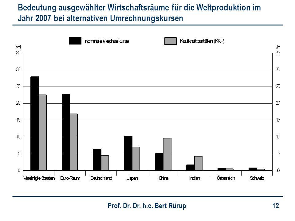 Bedeutung ausgewählter Wirtschaftsräume für die Weltproduktion im Jahr 2007 bei alternativen Umrechnungskursen