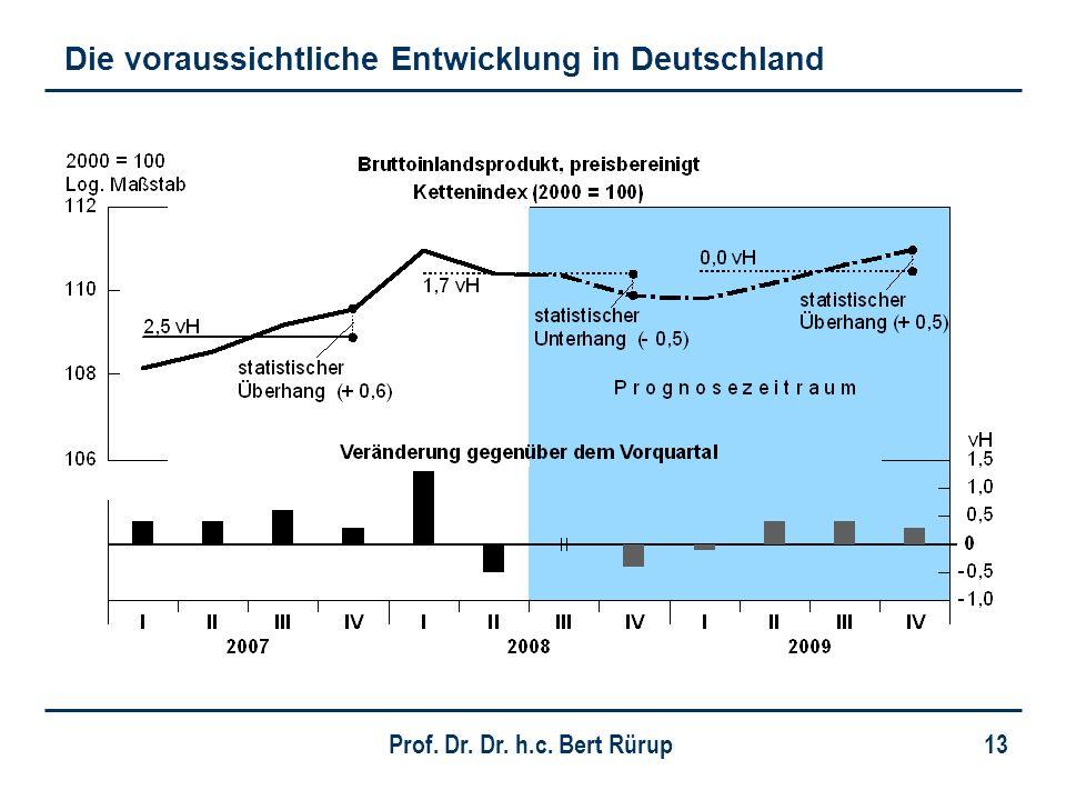 Die voraussichtliche Entwicklung in Deutschland