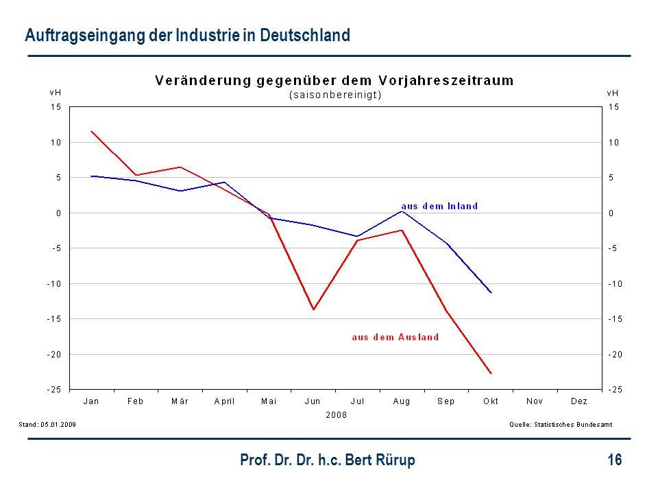 Auftragseingang der Industrie in Deutschland