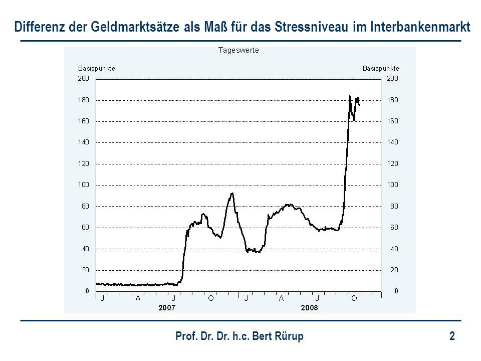 Differenz der Geldmarktsätze als Maß für das Stressniveau im Interbankenmarkt