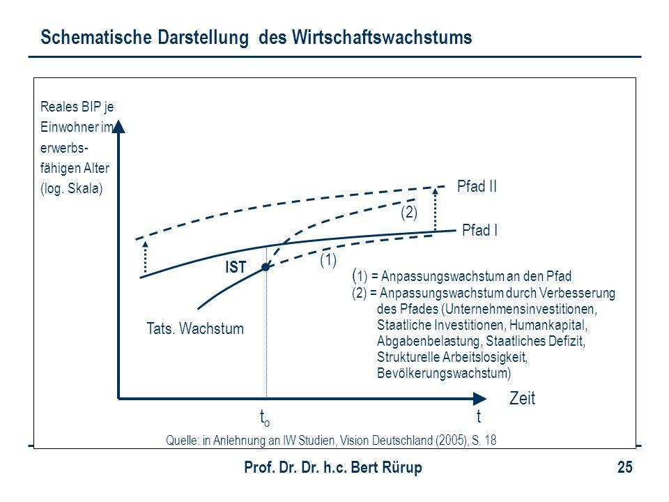 Schematische Darstellung des Wirtschaftswachstums