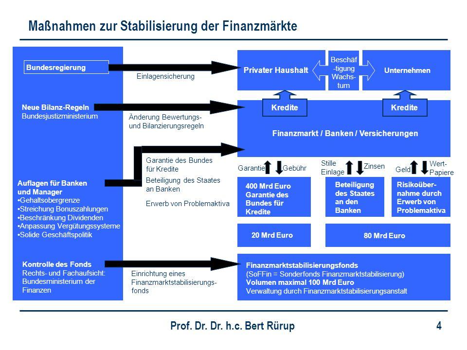 Maßnahmen zur Stabilisierung der Finanzmärkte