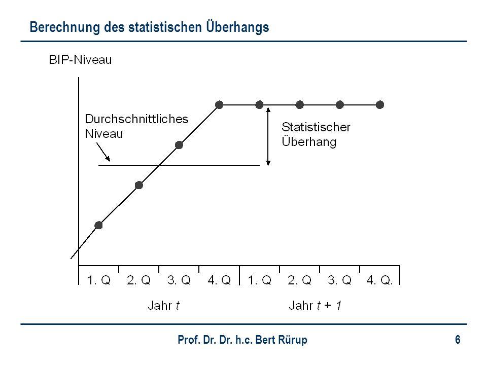 Berechnung des statistischen Überhangs