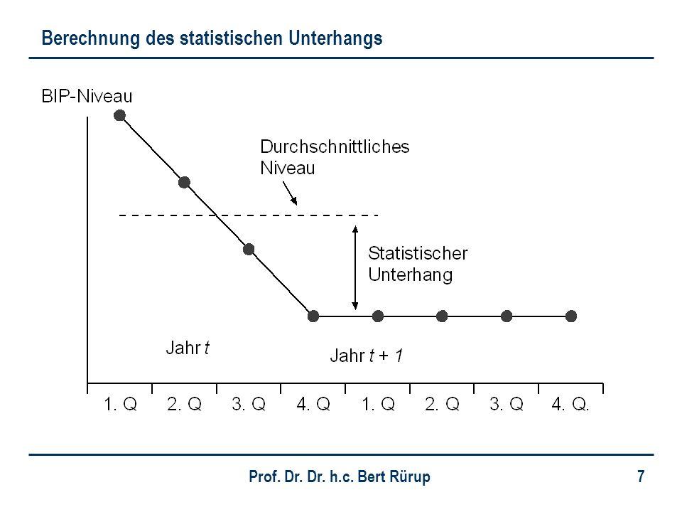 Berechnung des statistischen Unterhangs
