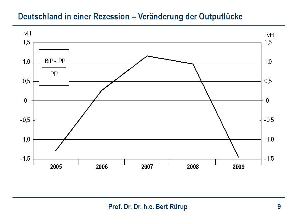 Deutschland in einer Rezession – Veränderung der Outputlücke