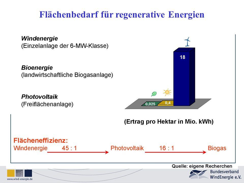 Flächenbedarf für regenerative Energien
