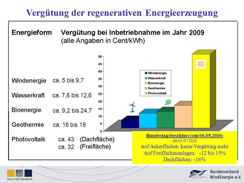 Vergütung der regenerativen Energieerzeugung