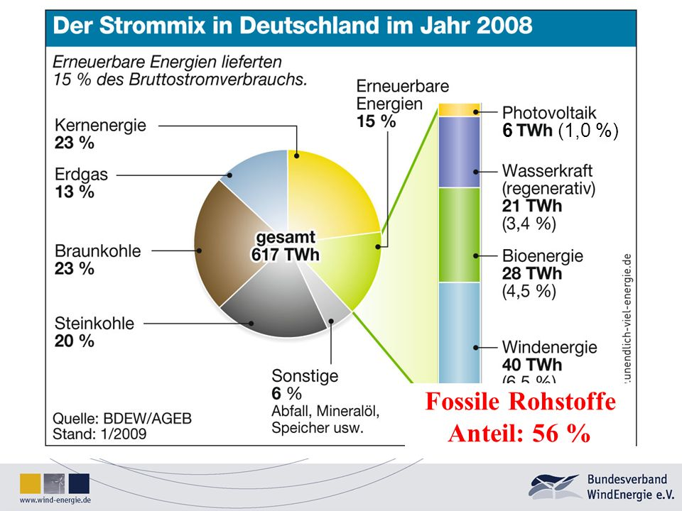 Fossile Rohstoffe Anteil: 56 %
