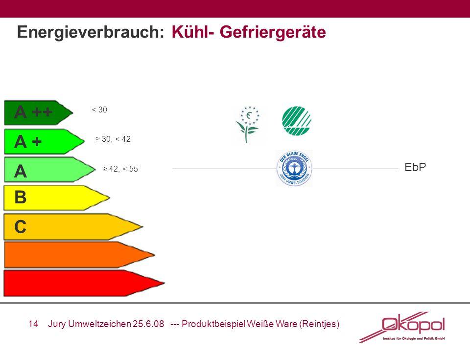 Energieverbrauch: Kühl- Gefriergeräte