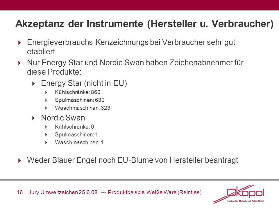 Akzeptanz der Instrumente (Hersteller u. Verbraucher)